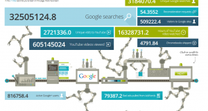 Google data in real time